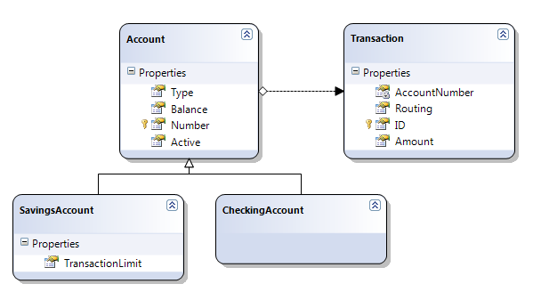 Sample class diagrams for accounts using state pattern