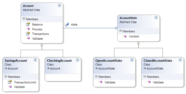 State Pattern class diagram